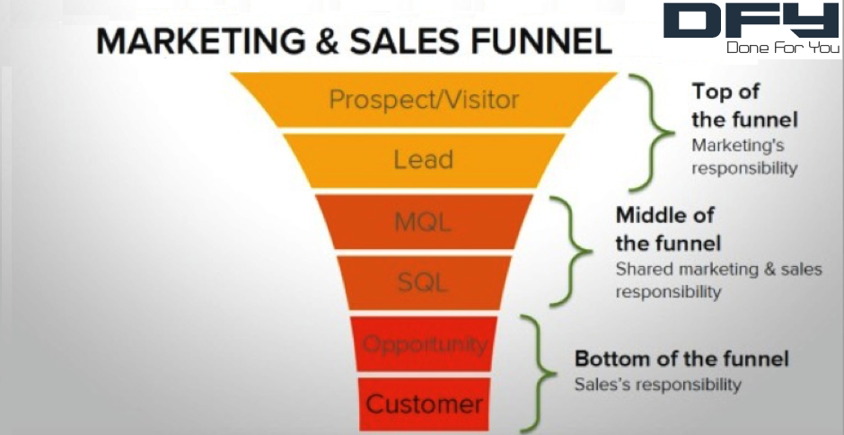 How A Sales Funnel Works From Top to Bottom