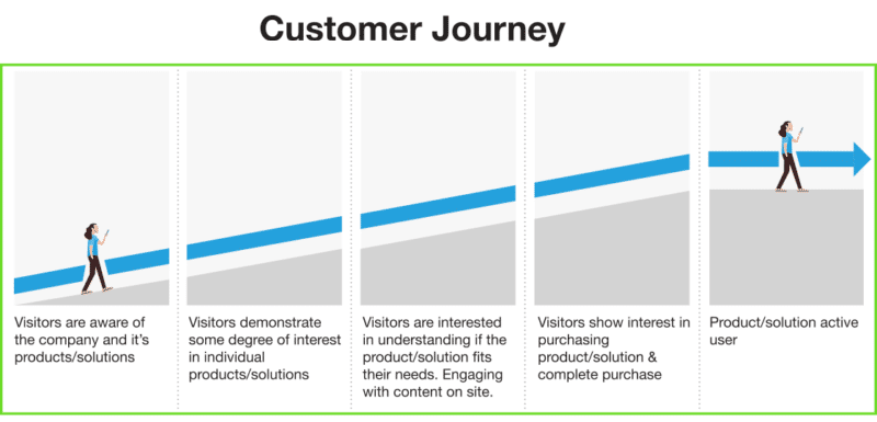 customer's journey