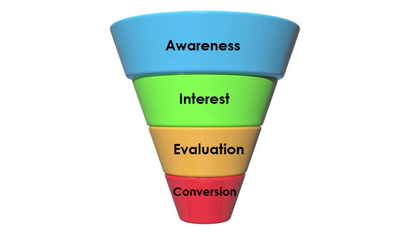 Sales 7 Marketing Funnel