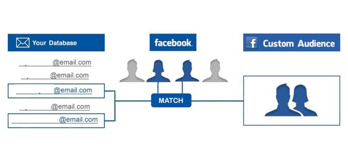 Facebook-custom-audiences