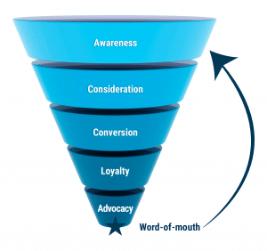 Marketing funnel small business tips