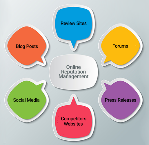online marketing strategy with reputation management