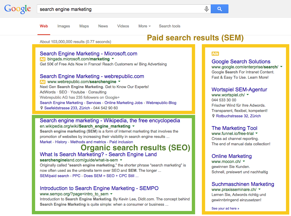 SEO - SEM / Online Marketing Strategy