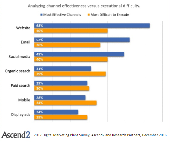 marketing channel effectiveness versus difficulty