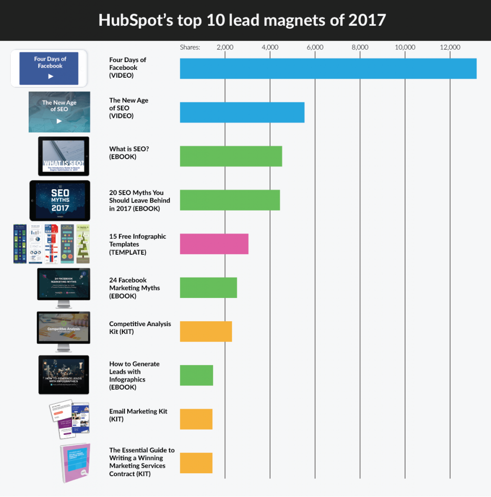 HubSpot's most popular lead magnets