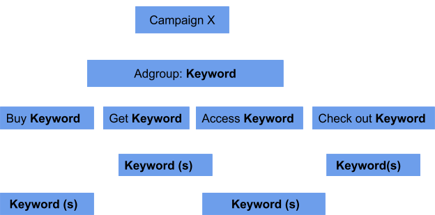 keyword arrangement