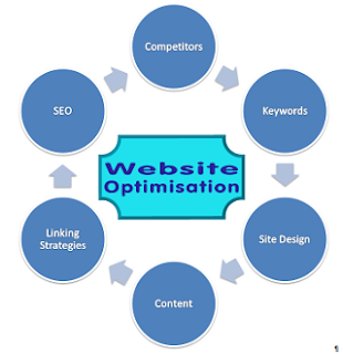Website Optimised for Lead Conversion