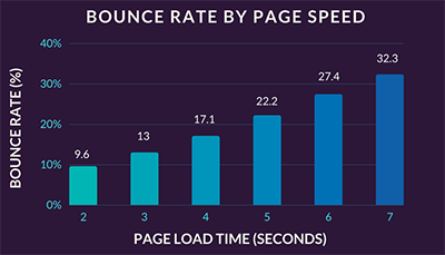 relationship between page loading time and bounce rate