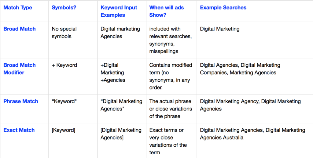 Google Ad Match types
