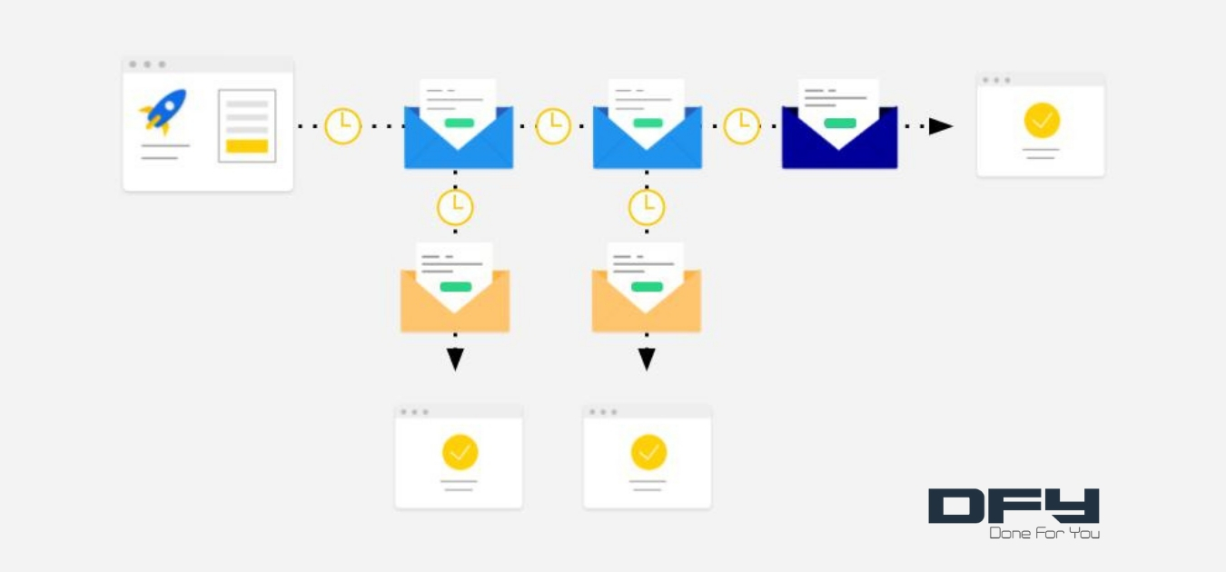 The Complete Guide To Drip Campaigns And Email Automation
