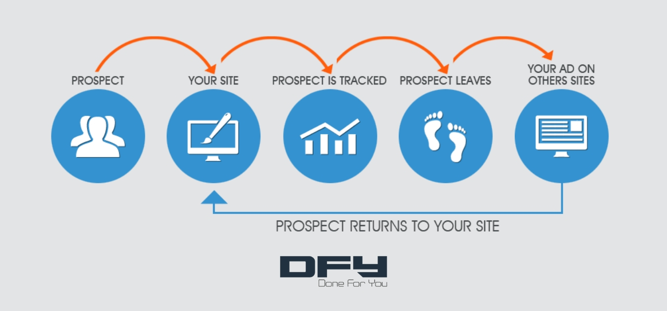 Retargeting Campaigns: Smart Tips To Get More For Less