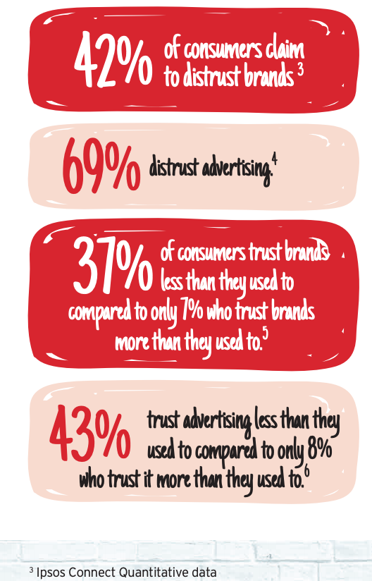 Millennials Distrust Brands
