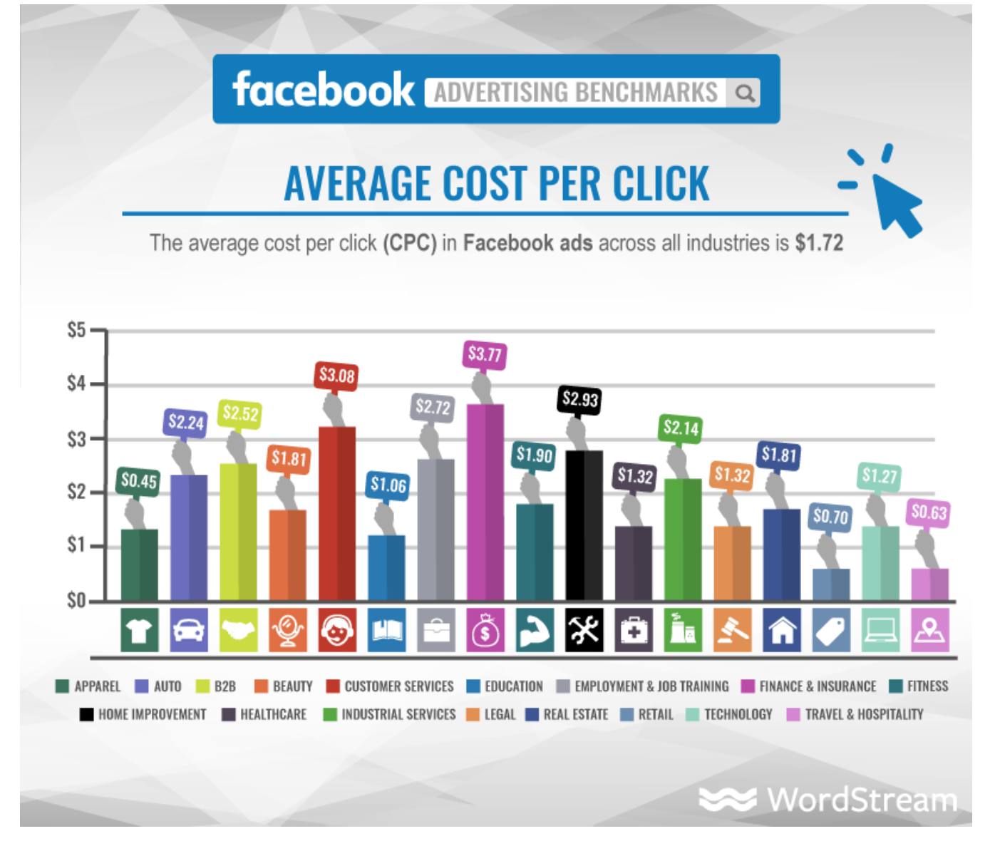 Fb ads average CPC