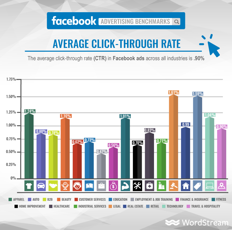 Facebook Ads CTR