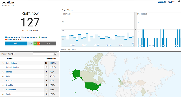Google Analytics guide-locations