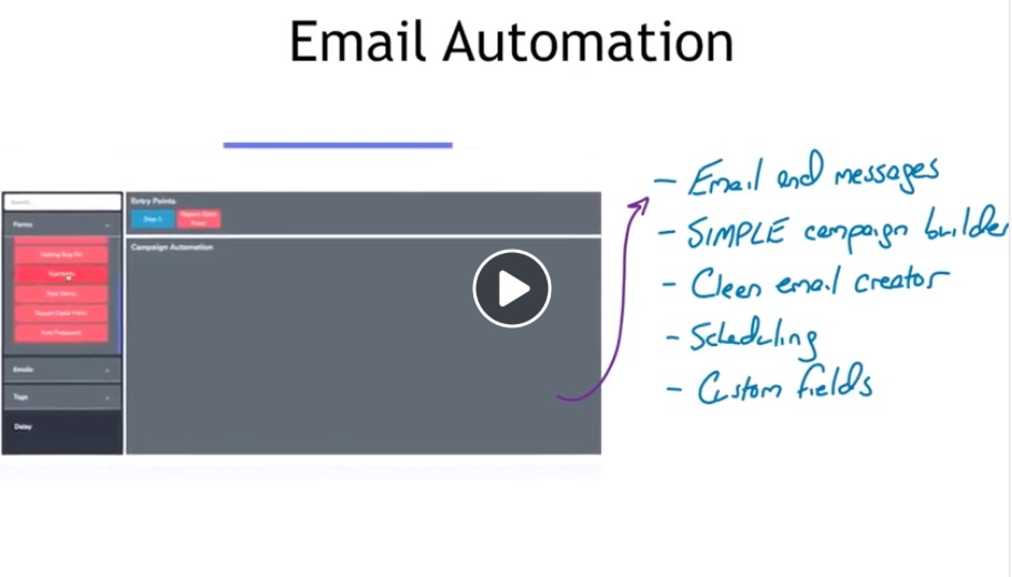 LIVE PRESENTATION: Drag And Drop Marketing Automation
