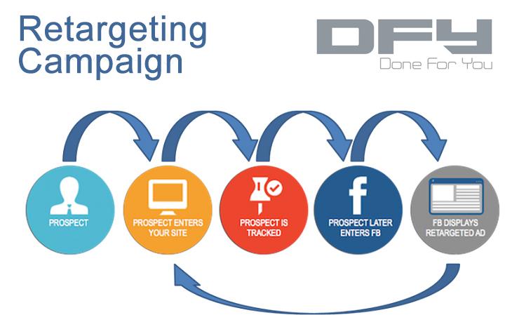 -Retargeting Campaigns